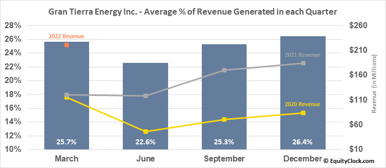 Gran Tierra Energy Inc. (TSE:GTE.TO) Revenue Seasonality