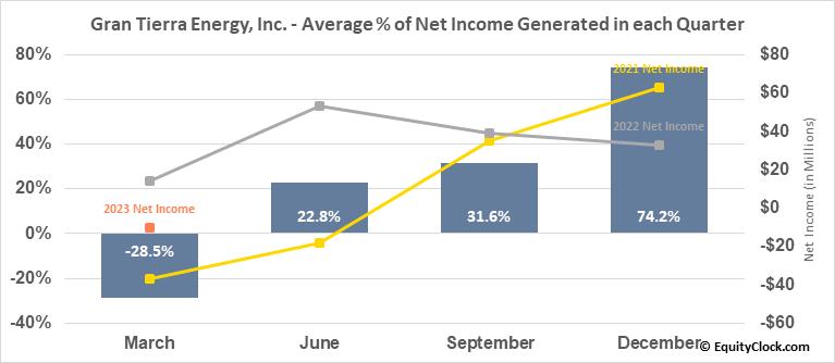 Gran Tierra Energy, Inc. (AMEX:GTE) Net Income Seasonality