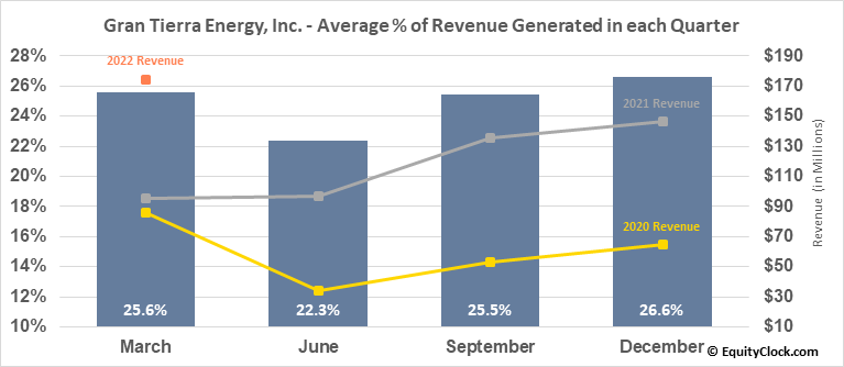 Gran Tierra Energy, Inc. (AMEX:GTE) Revenue Seasonality