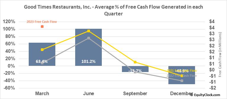 Good Times Restaurants, Inc. (NASD:GTIM) Free Cash Flow Seasonality