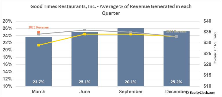 Good Times Restaurants, Inc. (NASD:GTIM) Revenue Seasonality