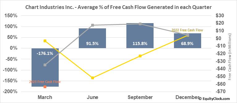 Chart Industries Inc. (NASD:GTLS) Free Cash Flow Seasonality