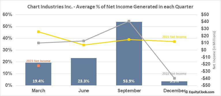 Chart Industries Inc. (NASD:GTLS) Net Income Seasonality