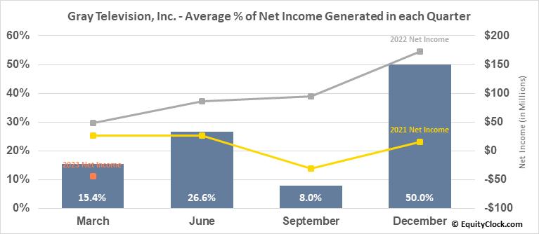 Gray Television, Inc. (NYSE:GTN) Net Income Seasonality