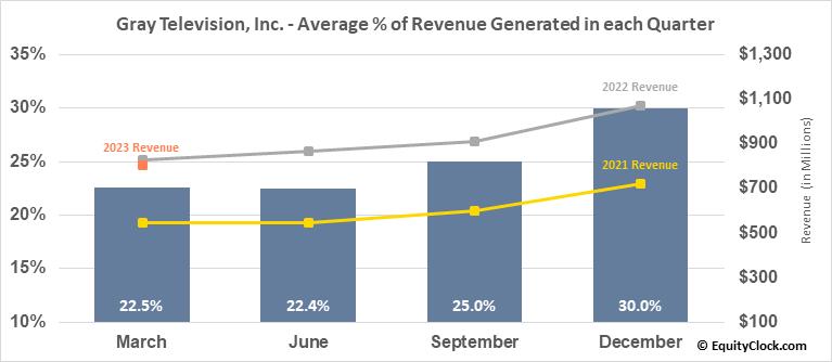 Gray Television, Inc. (NYSE:GTN) Revenue Seasonality