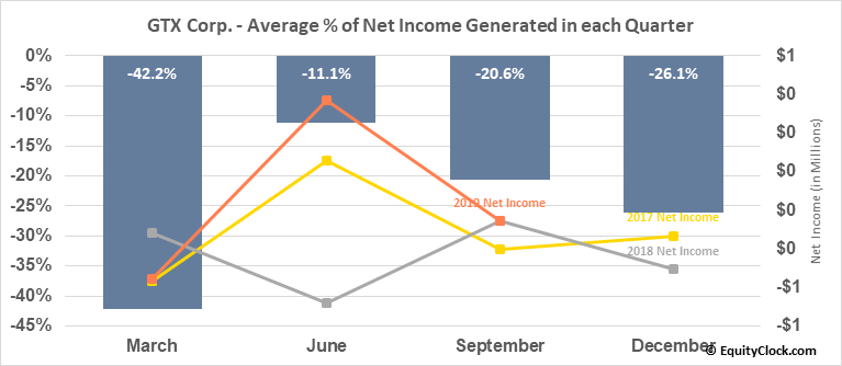 GTX Corp. (OTCMKT:GTXO) Net Income Seasonality