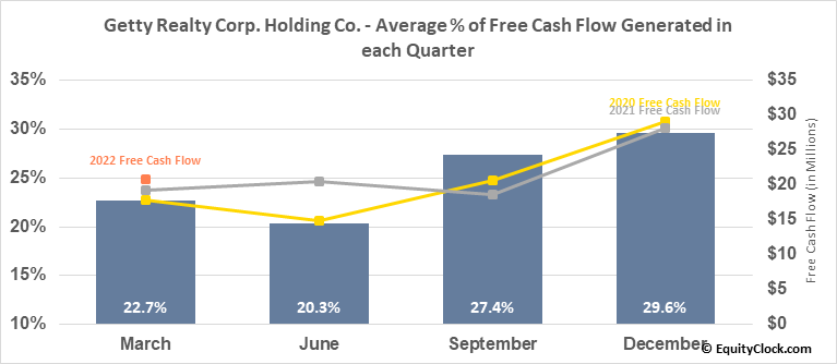 Getty Realty Corp. Holding Co. (NYSE:GTY) Free Cash Flow Seasonality