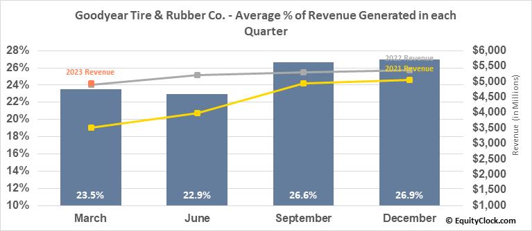 Goodyear Tire & Rubber Co. (NASD:GT) Revenue Seasonality