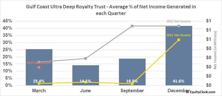 Gulf Coast Ultra Deep Royalty Trust (OTCMKT:GULTU) Net Income Seasonality