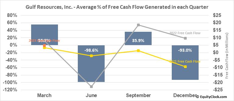Gulf Resources, Inc. (NASD:GURE) Free Cash Flow Seasonality