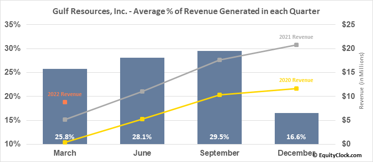 Gulf Resources, Inc. (NASD:GURE) Revenue Seasonality
