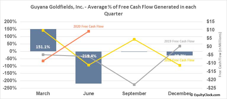 Guyana Goldfields, Inc. (TSE:GUY.TO) Free Cash Flow Seasonality