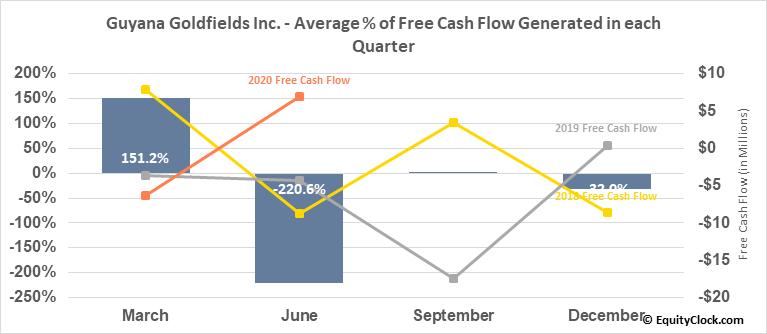 Guyana Goldfields Inc. (OTCMKT:GUYFF) Free Cash Flow Seasonality