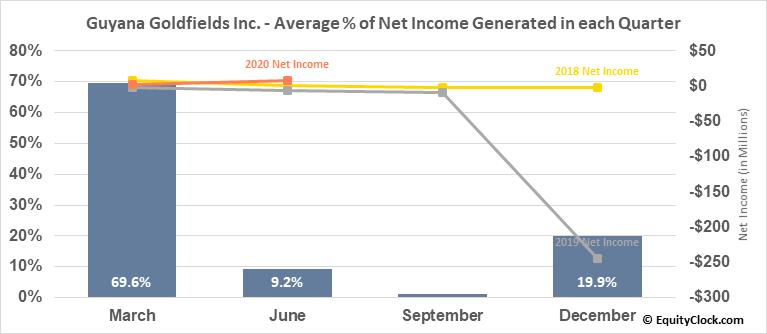Guyana Goldfields Inc. (OTCMKT:GUYFF) Net Income Seasonality