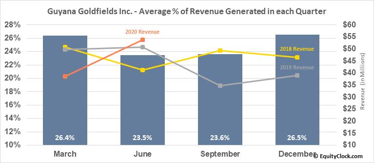 Guyana Goldfields Inc. (OTCMKT:GUYFF) Revenue Seasonality