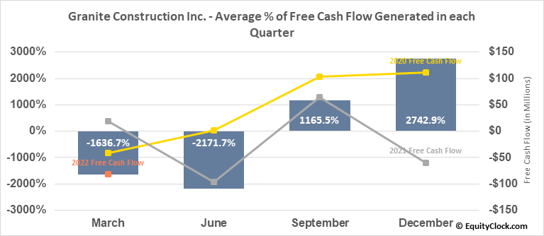 Granite Construction Inc. (NYSE:GVA) Free Cash Flow Seasonality