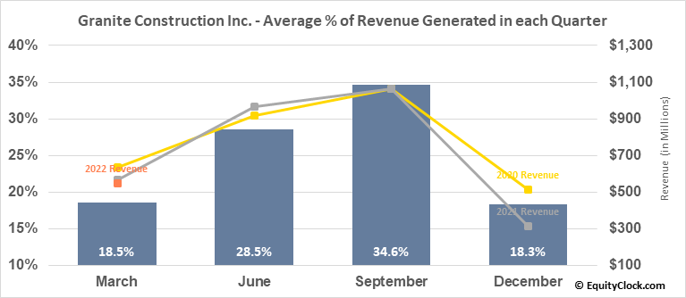 Granite Construction Inc. (NYSE:GVA) Revenue Seasonality