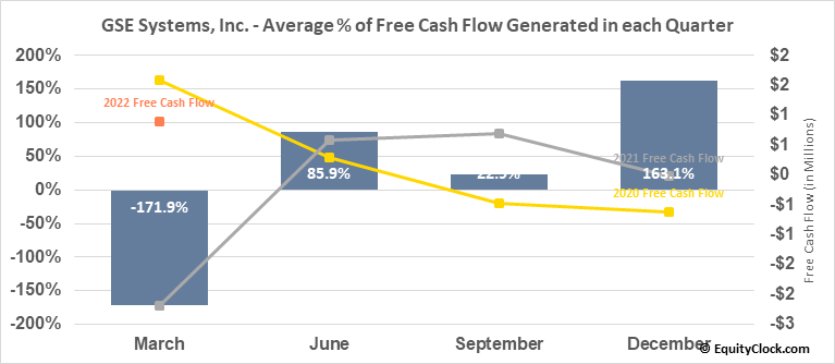GSE Systems, Inc. (NASD:GVP) Free Cash Flow Seasonality