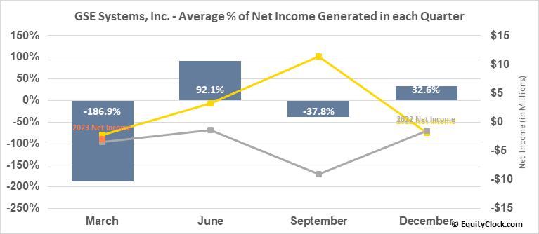 GSE Systems, Inc. (NASD:GVP) Net Income Seasonality