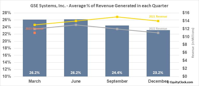 GSE Systems, Inc. (NASD:GVP) Revenue Seasonality