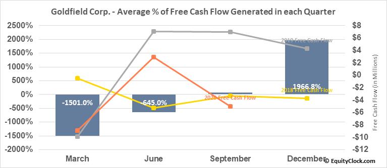 Goldfield Corp. (AMEX:GV) Free Cash Flow Seasonality