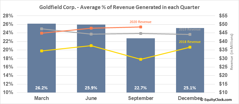 Goldfield Corp. (AMEX:GV) Revenue Seasonality