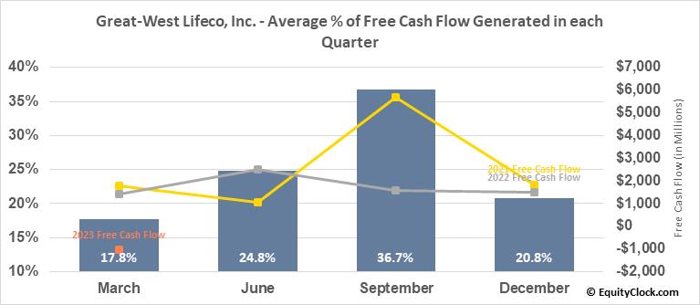 Great-West Lifeco, Inc. (TSE:GWO.TO) Free Cash Flow Seasonality
