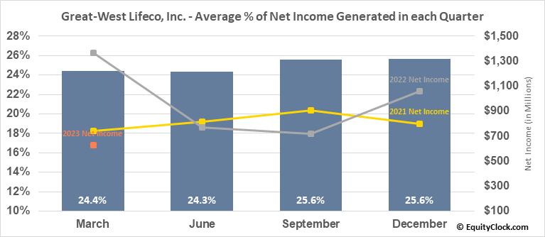 Great-West Lifeco, Inc. (TSE:GWO.TO) Net Income Seasonality