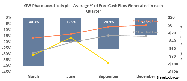 GW Pharmaceuticals plc (NASD:GWPH) Free Cash Flow Seasonality