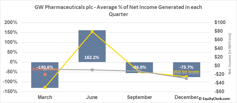 GW Pharmaceuticals plc (NASD:GWPH) Net Income Seasonality
