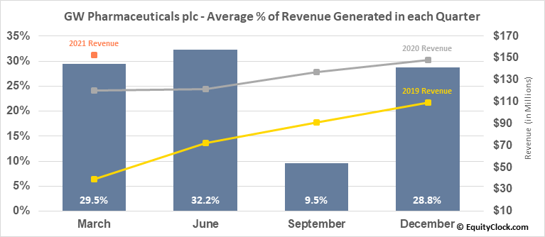 GW Pharmaceuticals plc (NASD:GWPH) Revenue Seasonality