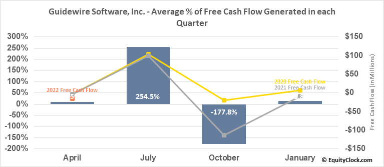 Guidewire Software, Inc. (NYSE:GWRE) Free Cash Flow Seasonality