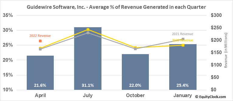 Guidewire Software, Inc. (NYSE:GWRE) Revenue Seasonality