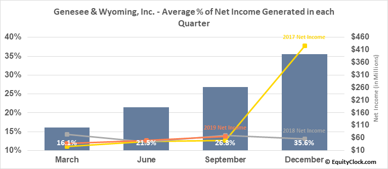 Genesee & Wyoming, Inc. (NYSE:GWR) Net Income Seasonality