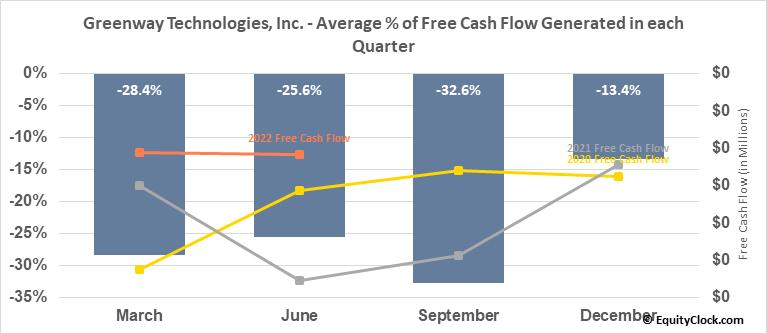 Greenway Technologies, Inc. (OTCMKT:GWTI) Free Cash Flow Seasonality