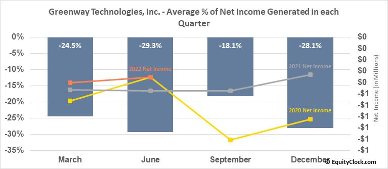 Greenway Technologies, Inc. (OTCMKT:GWTI) Net Income Seasonality