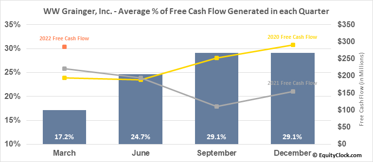 WW Grainger, Inc. (NYSE:GWW) Free Cash Flow Seasonality