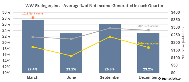 WW Grainger, Inc. (NYSE:GWW) Net Income Seasonality