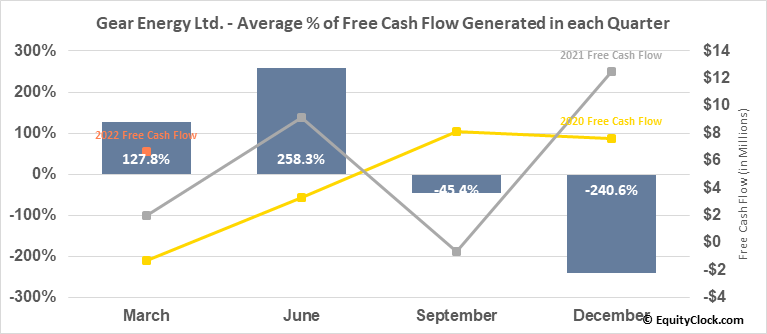 Gear Energy Ltd. (TSE:GXE.TO) Free Cash Flow Seasonality