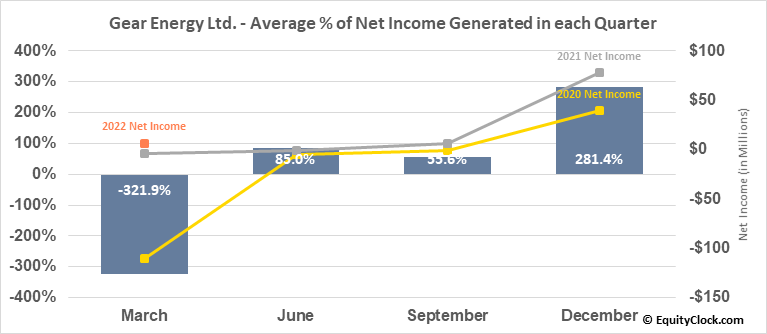 Gear Energy Ltd. (TSE:GXE.TO) Net Income Seasonality