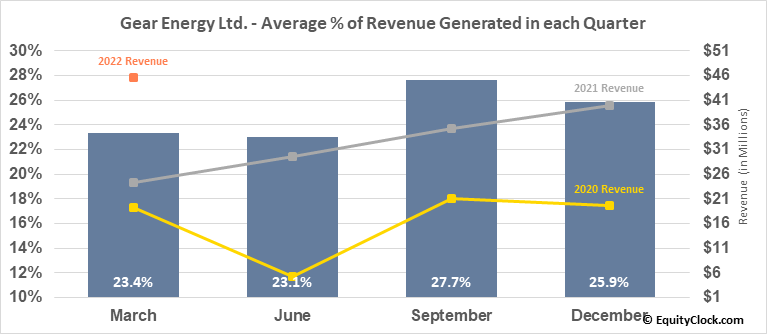 Gear Energy Ltd. (TSE:GXE.TO) Revenue Seasonality