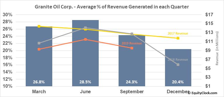 Granite Oil Corp. (TSE:GXO.TO) Revenue Seasonality