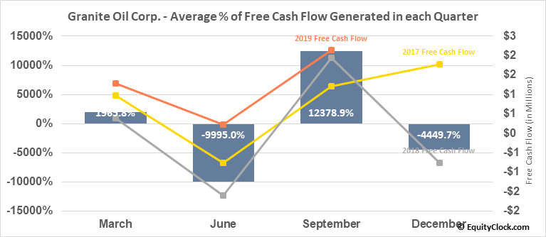 Granite Oil Corp. (OTCMKT:GXOCF) Free Cash Flow Seasonality