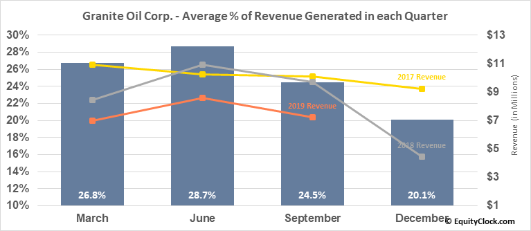 Granite Oil Corp. (OTCMKT:GXOCF) Revenue Seasonality