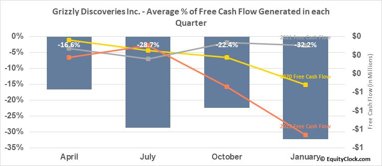 Grizzly Discoveries Inc. (TSXV:GZD.V) Free Cash Flow Seasonality