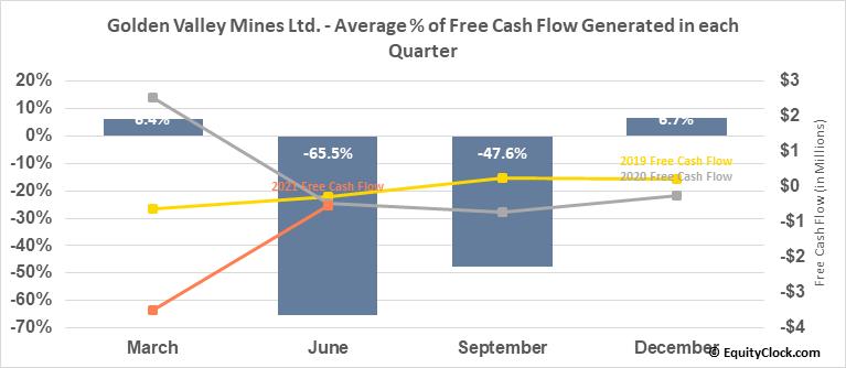 Golden Valley Mines Ltd. (TSXV:GZZ.V) Free Cash Flow Seasonality
