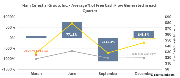 Hain Celestial Group, Inc. (NASD:HAIN) Free Cash Flow Seasonality