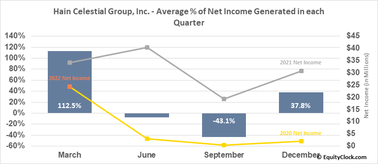 Hain Celestial Group, Inc. (NASD:HAIN) Net Income Seasonality