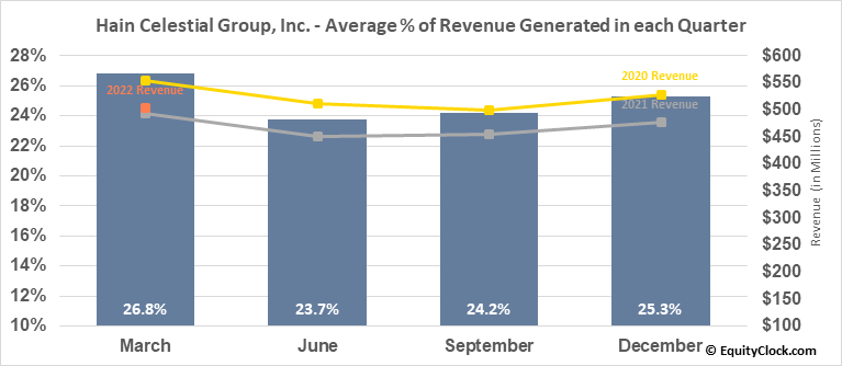 Hain Celestial Group, Inc. (NASD:HAIN) Revenue Seasonality