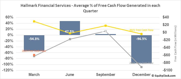 Hallmark Financial Services (NASD:HALL) Free Cash Flow Seasonality